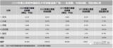 IDC发布第三季度中国可穿戴设备市场季度跟踪报告