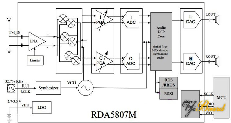 基于Arduino RDA5807 FM接收器的FM调频广播电路
