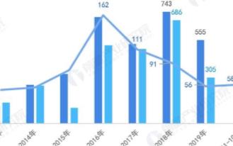 物流行业智能物流技术投融资规模大幅度缩减,朝精细化方向发展