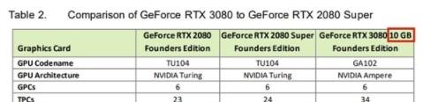 RTX 3080 20GB显卡复活本月即将上市