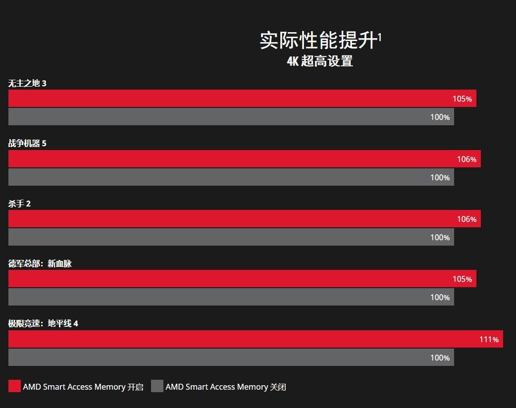 技嘉AMD 500系主板BIOS更新:支持SAM内存智取技术