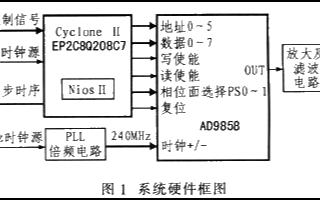 基于EP2C8Q208C7和AD9858实现雷达信号源的应用方案
