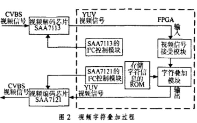 怎么样使用FPGA实现视频字符叠加的设计