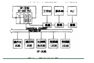 基于现场总线can-bus的plc网络方案