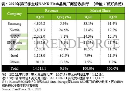 华为大量备货推升第三季NAND Flash位元出货量