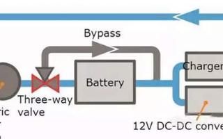 新能源电瓶修复小知识:什么是电池自身的防热管理