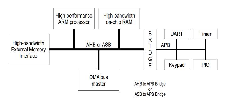 高级微控制器的总线架构