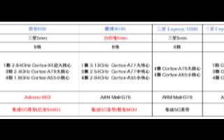 """安卓阵营又将迎来一次爆发,""""骁龙888""""PK""""麒麟9000"""""""