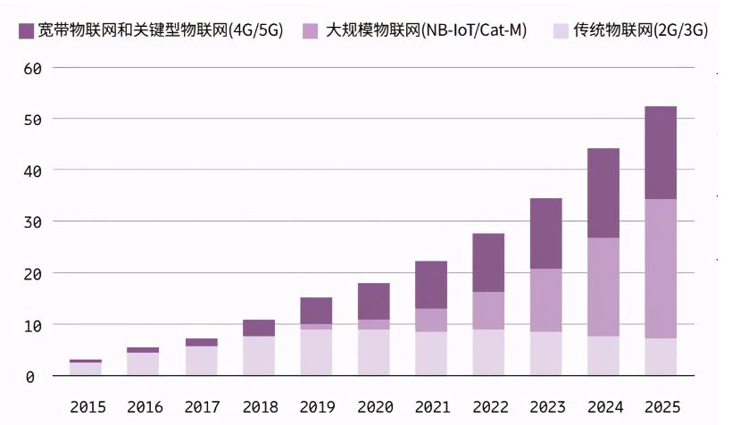 物联网行业市场的最新发展趋势分析