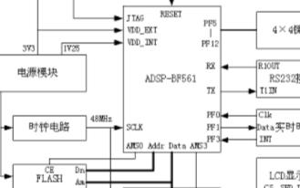 基于ADSP-BF561实现LCD显示界面控制系统的设计