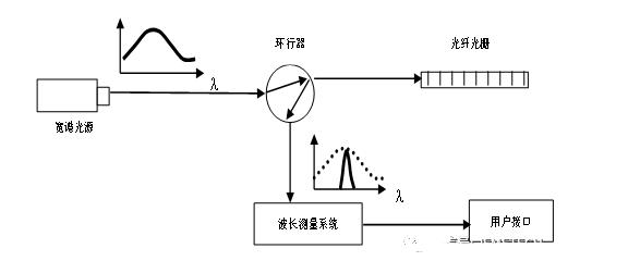 光纖光柵傳感器的優點