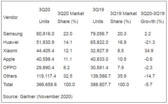 分析全球智能手机市场现状:华为跌幅明显