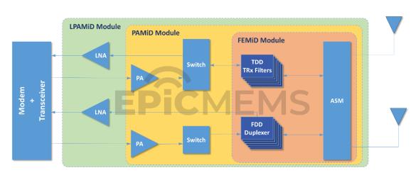 圖文詳解:射頻前端模組的簡要分類