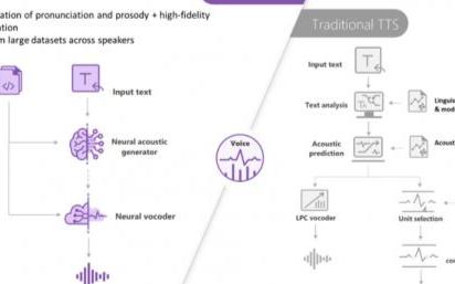 微軟深度神經網絡:基于Azure云的端到端語音合成系統