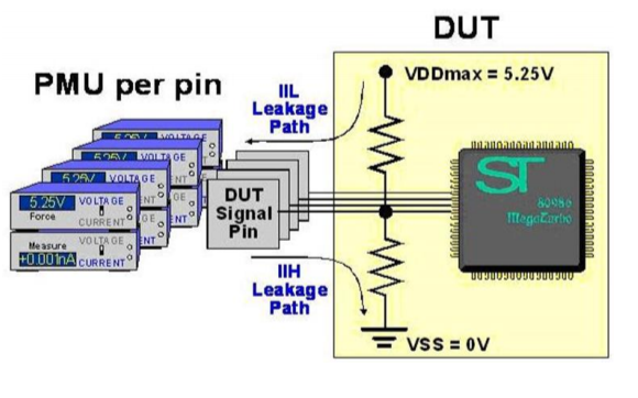 芯片功能性及參數測試的工程文件免費下載