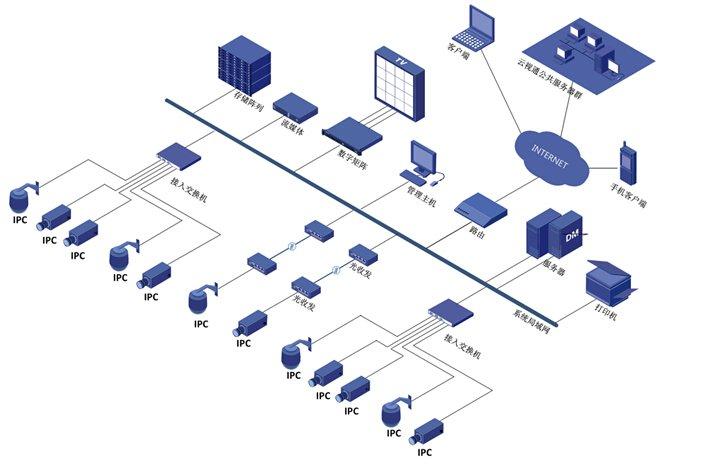 粮库视频监控系统的功能特点及应用分析