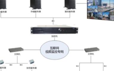 高清视频监控信息安全系统方案和产品分析