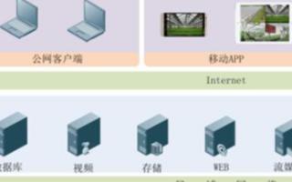 智慧农业物联网系统的功能特点及应用分析