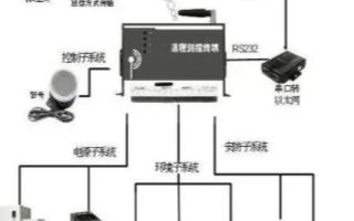 智能机房远程监控系统的组成及功能实现