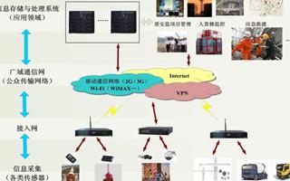 视建设工程安全质量物联网管理系统的功能特点及应用分析