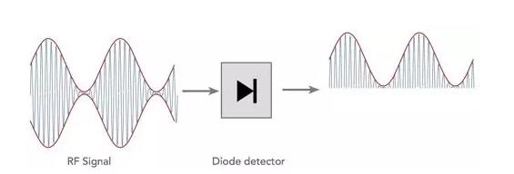 如何解決電信號在電路系統傳遞過程中的線性衰減和非線性失真現象