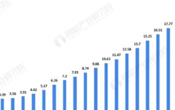 电网规模提升倒逼电网智能化发展,我国发电总装机量...