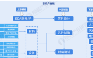 芯片产业链EDA软件最薄弱,上海地区实现产业链布局最完整