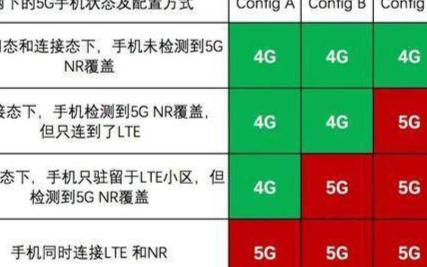 4G信号,5G显示,这又在考验用户的智商吗