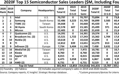 2020排名前15位的半导体供应商是哪些?