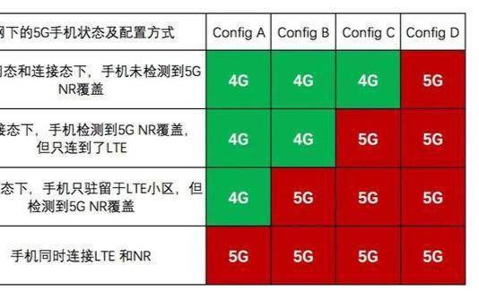 5G信号有猫腻?