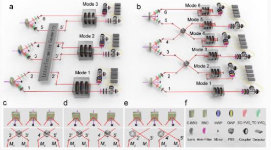 中国科大在分布式量子高精度传感获得重大突破