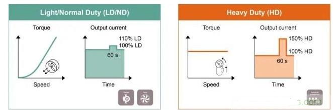 提高用电驱动电动机效率的电动机控制方案