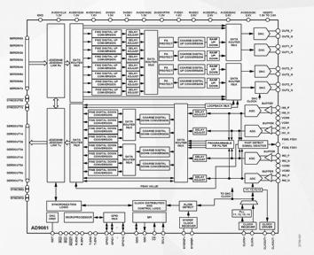混合信號前端器件AD9081的性能及應用