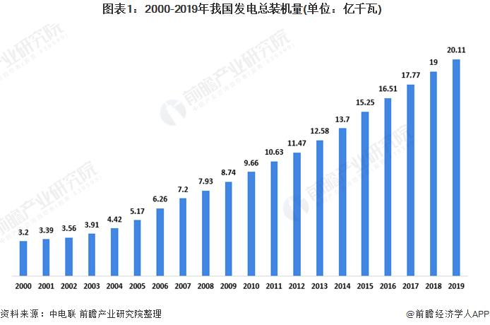 電網規模提升有利于電網智能化發展