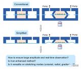 复旦大学设计并成功制备了一种简化但功能性和适用性强的微流控细胞拉伸芯片