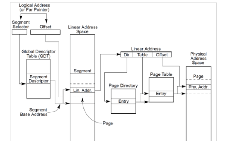 Linux內核高端內存分析