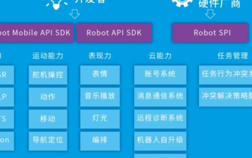 优必选机器人操作系统ROSA研发与应用,以及未来的研究方向