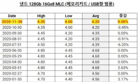 PC DRAM爆料称内存价格将会上涨