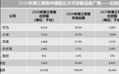 华为又一业务暴增60% 份额碾压苹果