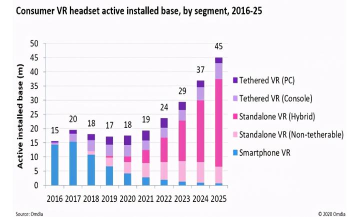 2025年將有4500萬活躍VR用戶