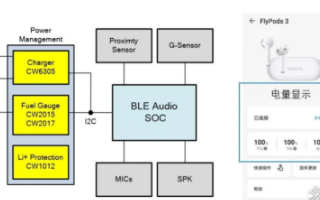 TWS耳機中的電源管理整體解決方案的技術分享