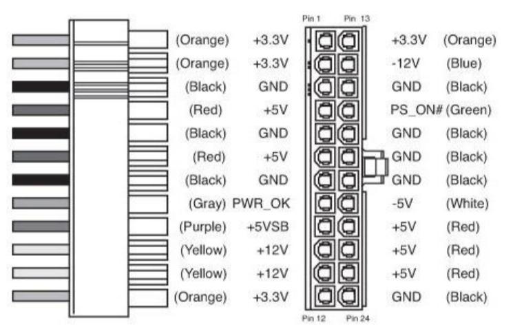 PC电源接口如何正常的进行连接
