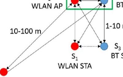 无线技术在2.4 GHz ISM频段运行的的共存方案