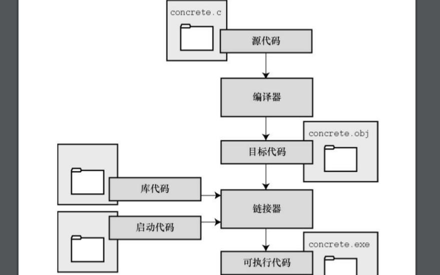 C Primer Plus中文第六版PDF电子书免费下载