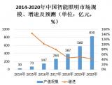 2020年中国的智能照明规模将有望达到830亿元,市场前景可期