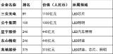 2020胡润中国500强民营企业榜单发布