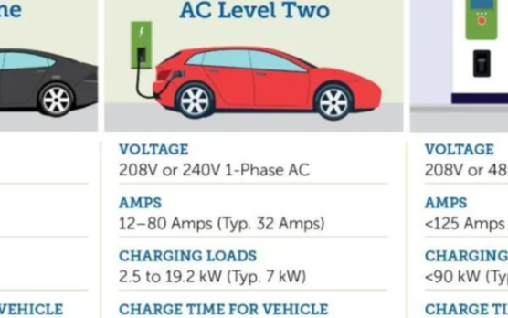 """对于新能源车如此重要的充电桩基建究竟为何会那么""""举步唯钱"""""""