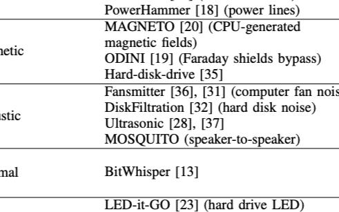 AiR-ViBeR :借助电脑内部的风扇振动的数据窃取技术