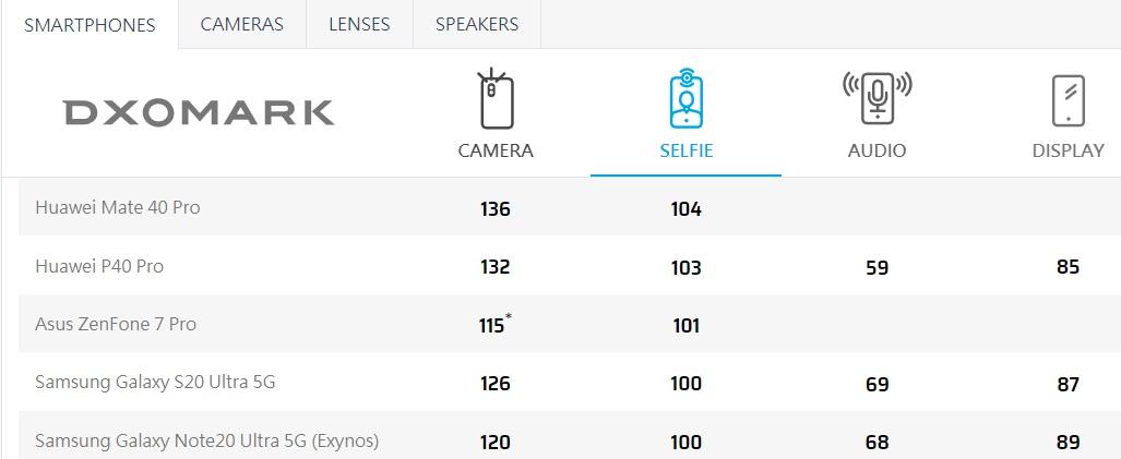 三星Galaxy Note20 Ultra 5G前置镜头成绩公布