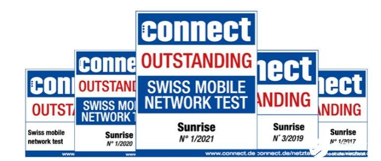 Sunrise拥有瑞士最好的5G网络,5G速率可高达2Gbps